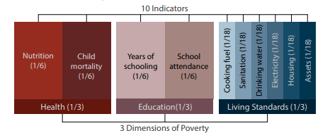 Global Multidimensional Poverty Index | OPHI